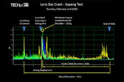 Datos del choque de  Loris Baz