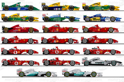 Every F1 car driven by Michael Schumacher