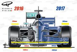 Comparación delantera  2016/2017