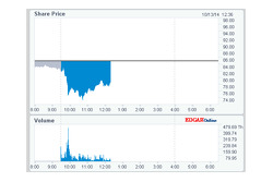 GoPro title chart on 2014/10/13