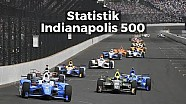 Statistik Indy 500 | IndyCar Series